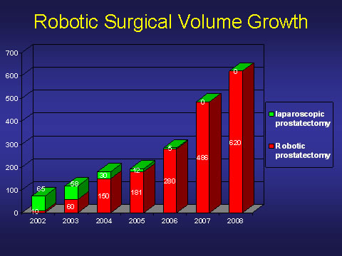 Crescita del volume degli interventi in chirurgia robotica